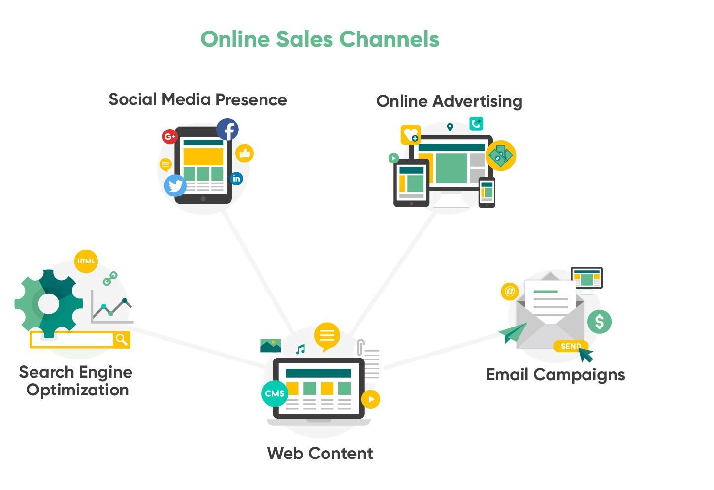 Online-Sales-Channels.jpg#asset:21556