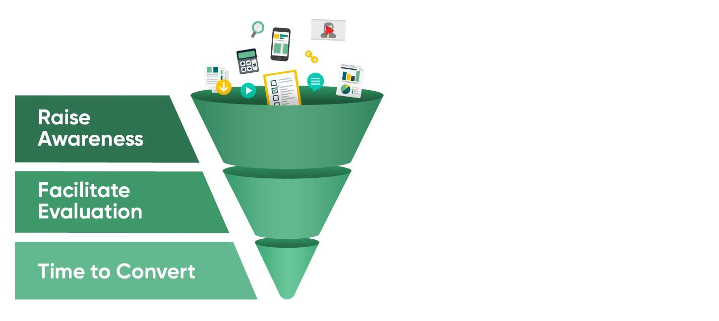 Three-Stages-of-Sales-Funnel-on-Website.jpg#asset:21526